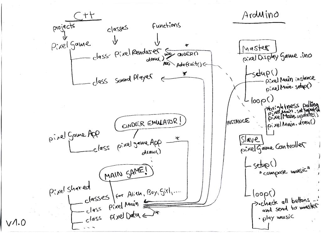 Der Aufbau der Original-Software.